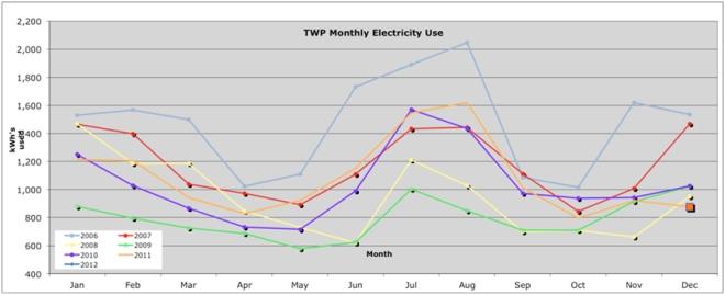 TWP Office Energy Challenge