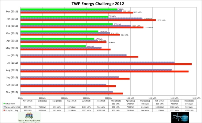 office energy challenge_may 2012