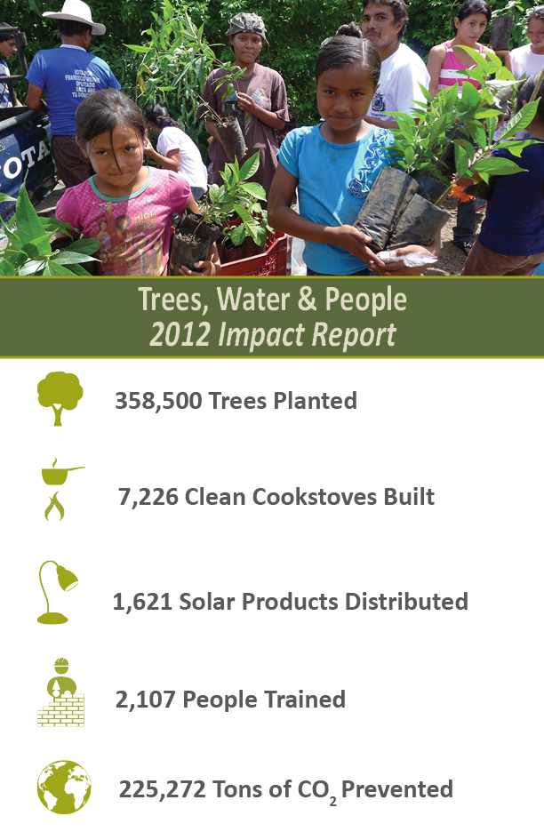 2012 International Program Impact