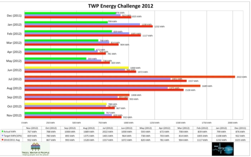 2012 office energy challenge