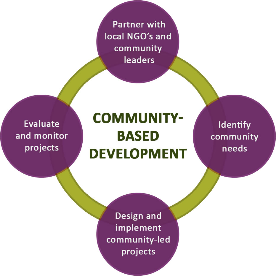 sustainability in community organisations Environment and sustainability sustainability organisations sustainability organisations business in the community uk organisation working to develop frameworks.