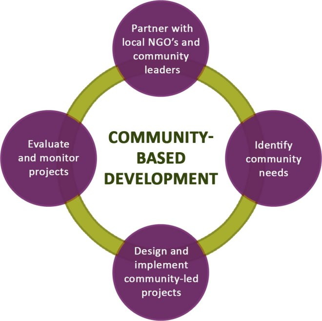community based development