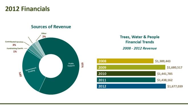 annual report part 2