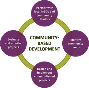 community_based_development