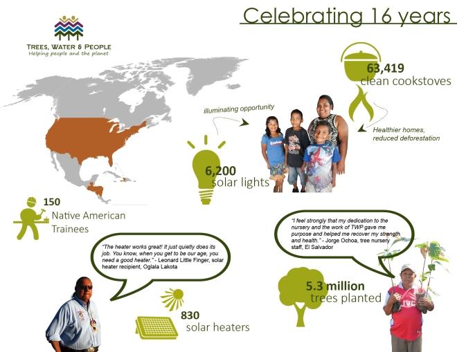 16 years infographic