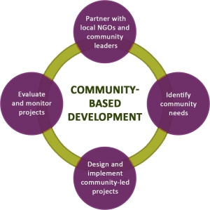 community_based_development