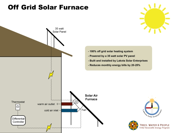 off grid solar furnace