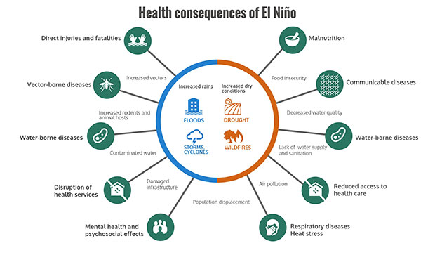 el_nino_health_effects_22jan2016